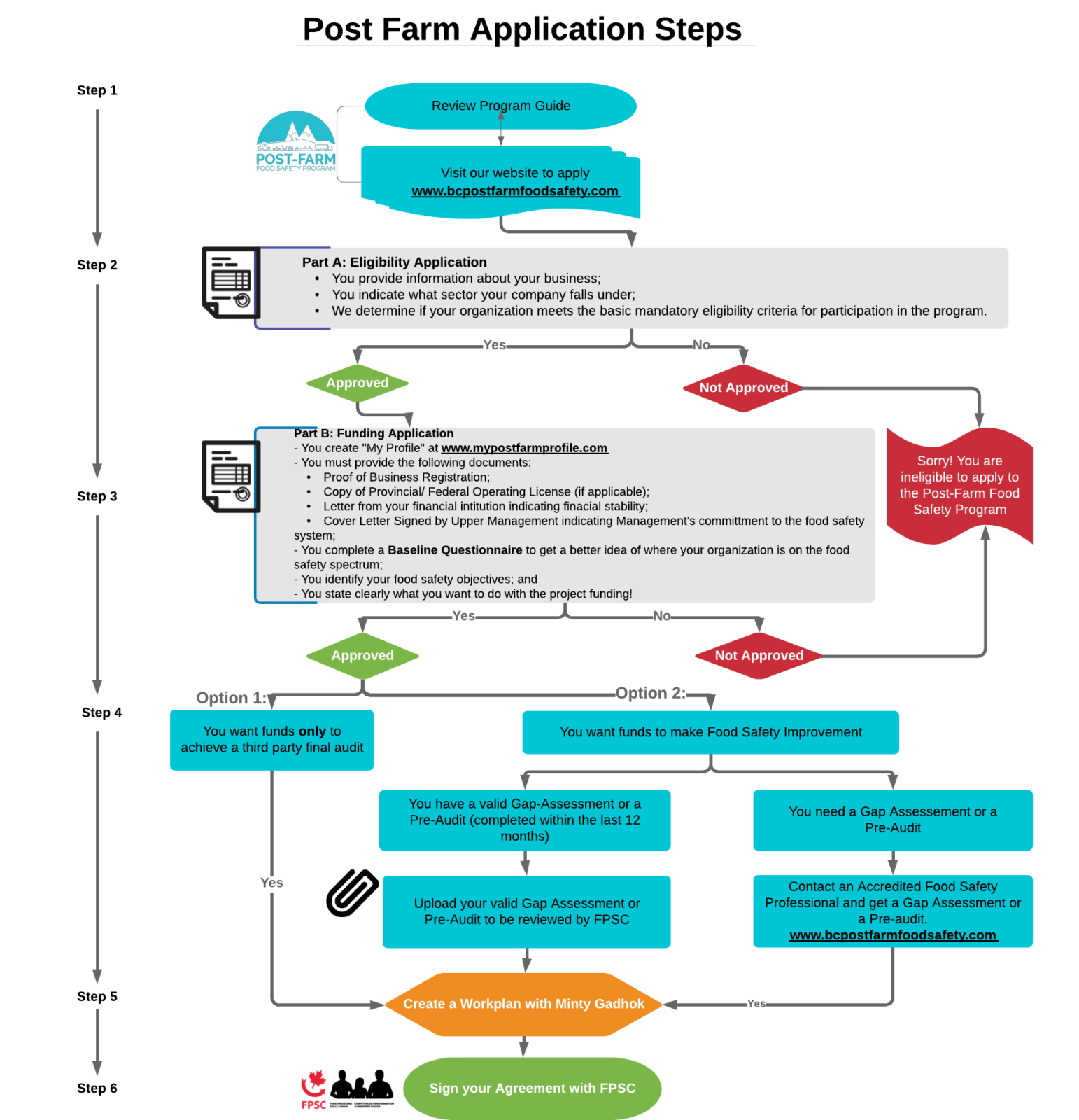 Application Process Post Farm Food Safety